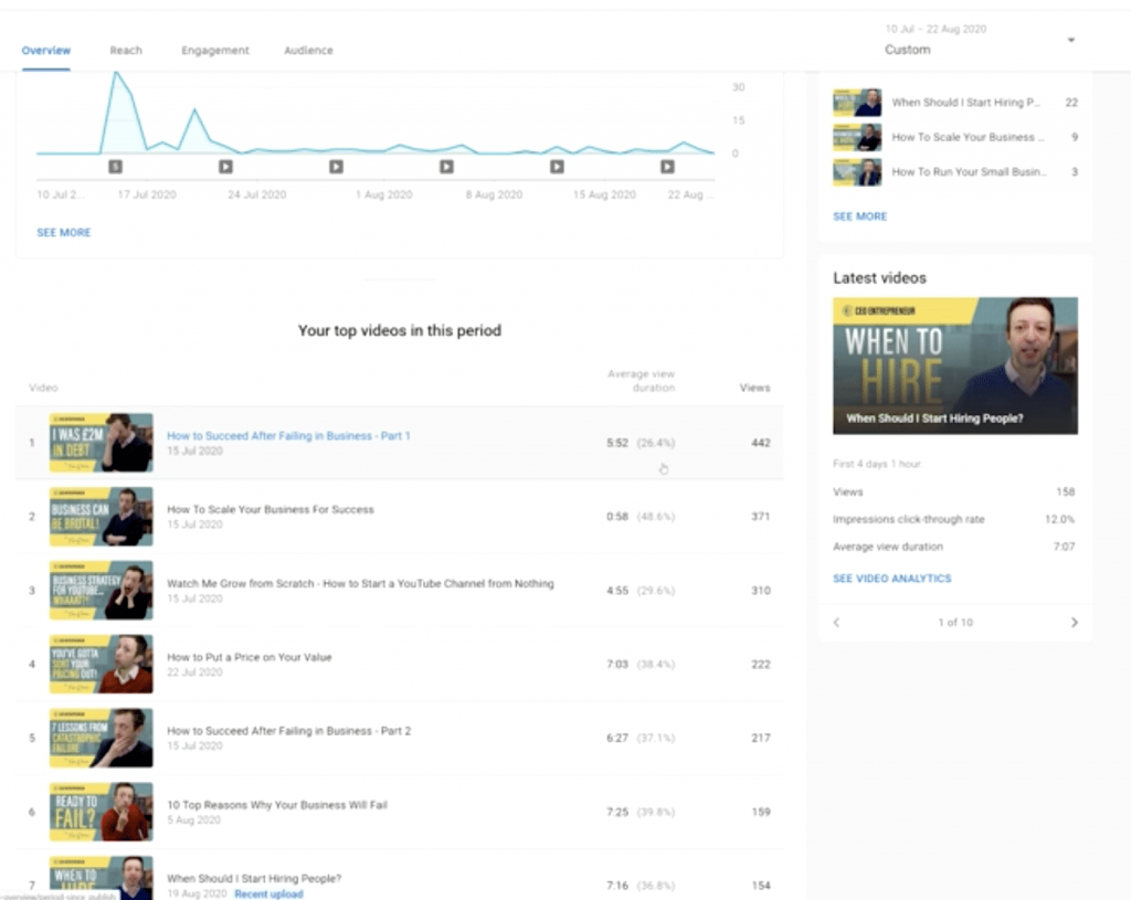How to Use YouTube Analytics to Grow A YouTube Channel